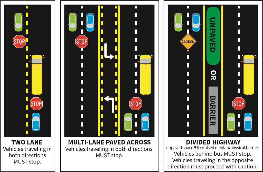 Diagram on moving over and stopping for school bus