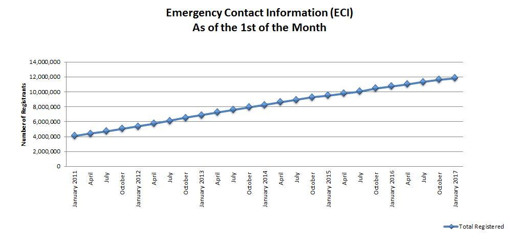 ECI Graph