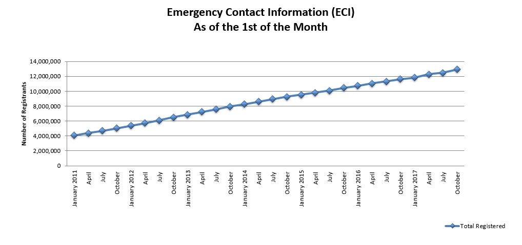 ECI graph October 2017