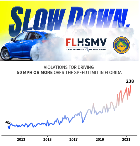 Graph of speed violations going up
