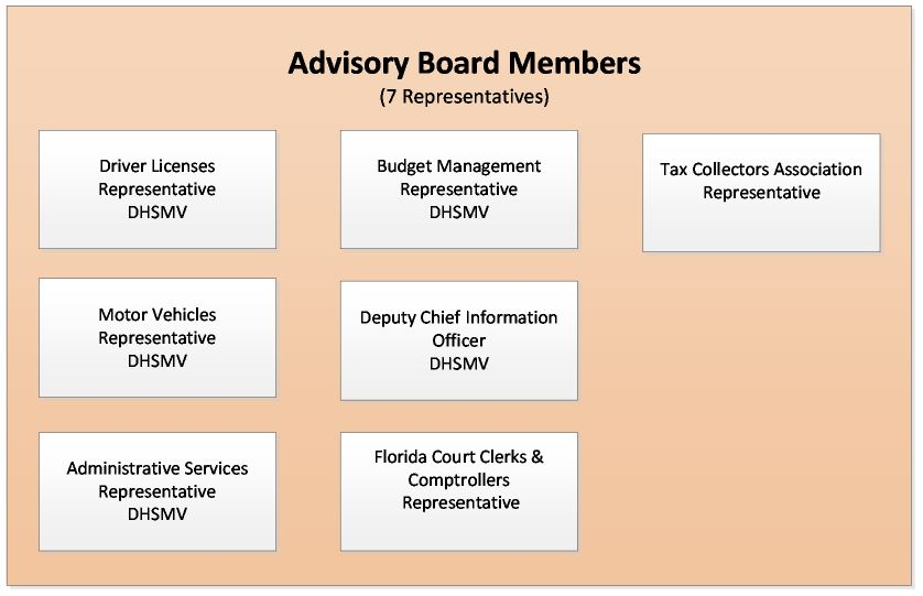 Advisory Board Members Florida Highway Safety And Motor