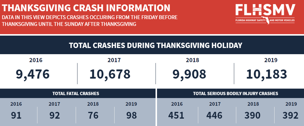Thanksgiving Crash Info Dashboard Screenshot