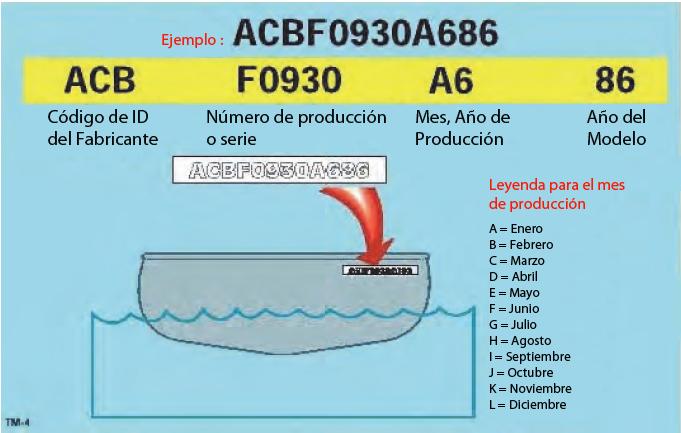 Número de Identificación del Casco del Buque